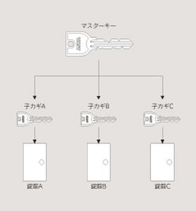 MasterKeySystem.jpg