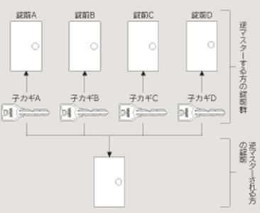 ReverseMasterKeySystem.jpg
